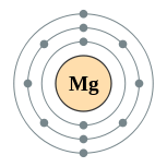 153px-Electron_shell_012_Magnesium_-_no_label